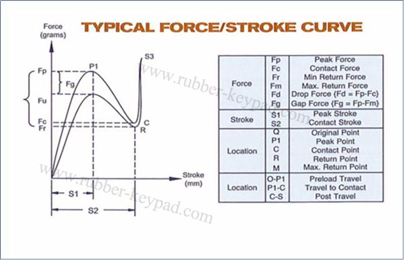 Botón de fuerza curva de trazo